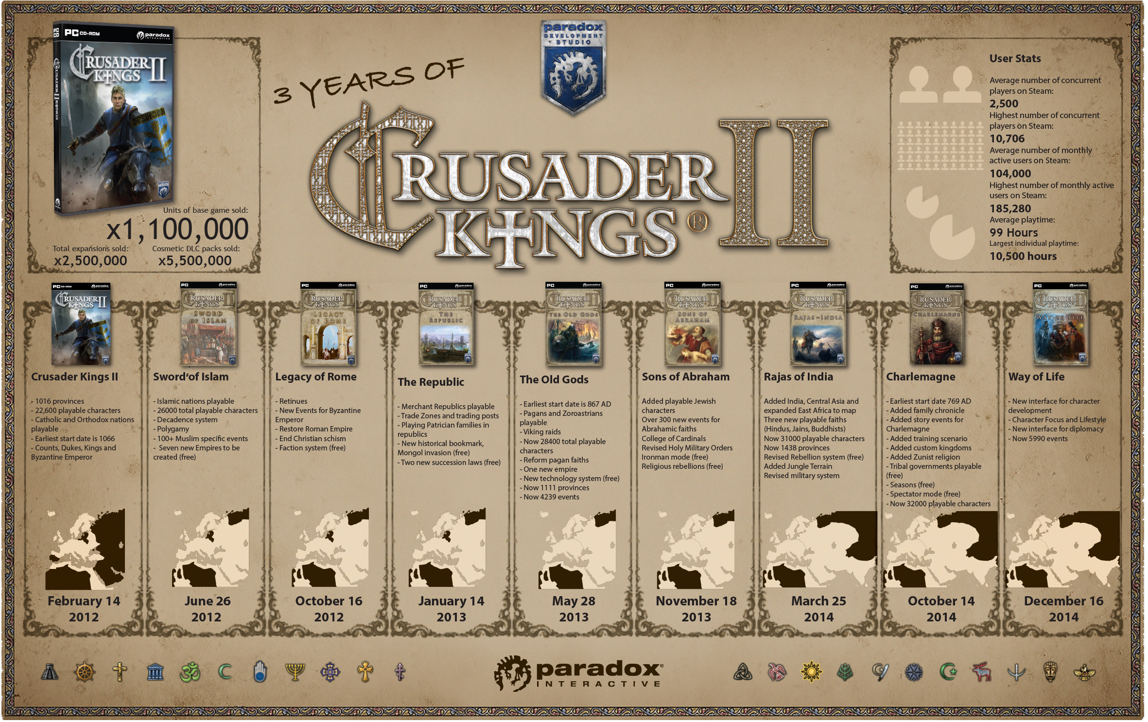 Top 5 Tips for getting started in Crusader Kings II – Thomas Welsh